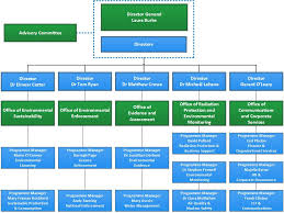 Organisational Structure Environmental Protection Agency