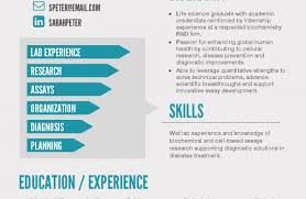 Here Is What A Resume Should Look Like Should Look Like With