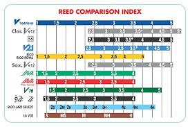 Vandoren Srmixa25 Alto Sax Jazz Reed Mix Card Includes 1 Each Zz V16 Java And Java Red Strength 2 5