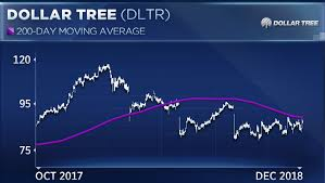 Dollar Tree Stock Chart This Surprising Retail Stock Has Bucked The Downtrend This Month