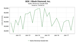 Bde Chart Bde Sales Revenue Goods Net Black Diamond Inc Growth