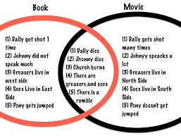 Venn Diagram Of Eastern Church And Western Church Venn Diagram The Outsiders