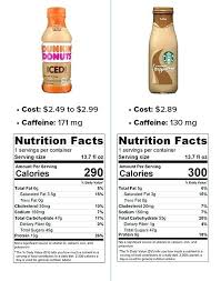 how many calories in dunkin donuts iced coffee information provided by donuts and spokespeople