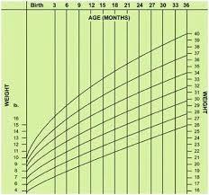Preemie Baby Growth Chart Girl Preemie Baby Growth Chart Babies Girl Coreyconner