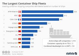 Chart Europes Busiest Cargo Ports Statista