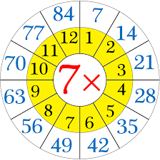 Counting By Sevens Chart Multiplication Table Of 7 Read And Write The Table Of 7