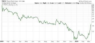 Terra Tech Stock Chart Terra Tech Corp Makes Bullish Move After Settling