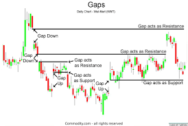 Trading Gaps Or Windows In Japanese Candlestick Charts