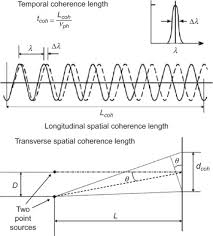 sciencedirect com 3-Way Switch Wiring Diagram (top) a diagram for temporal coherence length �coh and longitudinal spatial coherence length lcoh, which are related by the phase velocity vph of the center