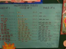 Maths Chart Work For Exhibition Bbps Bal Bharati Public School Rohini Maths Charts For