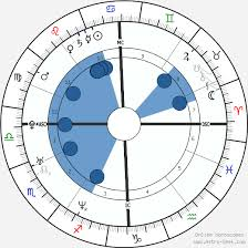 Benedict Cumberbatch Birth Chart Horoscope Date Of Birth Astro