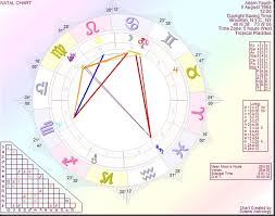 Astrology By Paul Saunders Adam Yauch A Victim Of Cancer