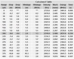 22 Magnum Ballistics Chart 15 Rare Black Hills Ballistics Chart