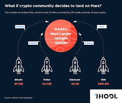 Million Day Chart Chart Of The Day What If Crypto Community Decides To Land