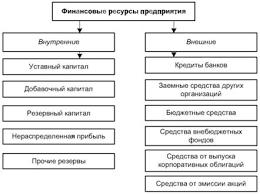 Финансовые ресурсы предприятия Собственные и заемные средства  Финансовые ресурсы предприятия