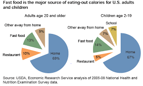 fast food obesity chart. Perfect Chart And Other Outlets The Remaining 31 Percent Are Consumed Outside  Home With Majority Of Them From Fast Food Restaurants See Chart And Fast Food Obesity Chart