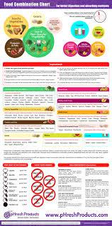 Acid Alkaline Food Combining Chart Food Combining Principles How To Avoid Indigestion