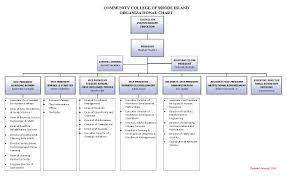 Governance Structure Community College Of Rhode Island