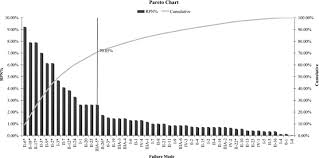 Pareto Chart In Which Failure Modes Are Ordered According