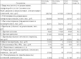 Реферат Отчёт по производственной практике в ОАО Череповецкий  2 2 Анализ финансовых результатов