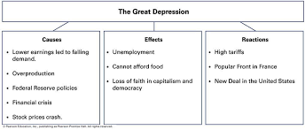 great depression essays co great depression essays