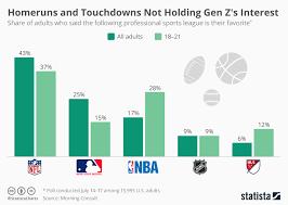 Gen Chart Chart Homeruns And Touchdowns Not Holding Gen Zs Interest