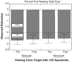Accommodative State Of Young Adults Using Reading Spectacles