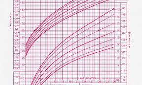 Studious Bmi Growth Chart For Infants Preemie Size Chart