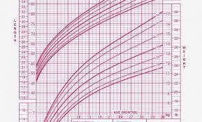 Preemie Size Chart Studious Bmi Growth Chart For Infants Preemie Size Chart