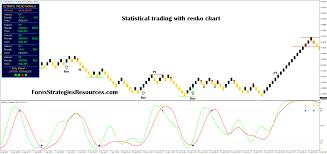 Renko Charts App Statistical Trading With Renko Chart Forex Strategies