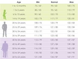 Medicine Chart For Seniors A Study Of More Than 2 000 Seniors Published Online In The