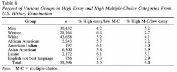 success in college for students discrepancies between  percent of various groups in high essay and high multiplechoice categories from u s