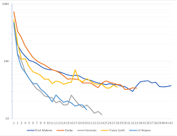 Charts Discussion Longevity Of 2018s Five Biggest Debuting