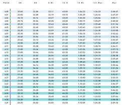 5k Timing Chart 4 Minute Kilometer Pace Chart 4 00 4 59 Pace Per Kilometer