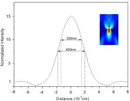 the light intensity distributions on substrate surface under
