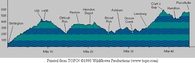 Washington Old Dominion Trail Mileage Elevation