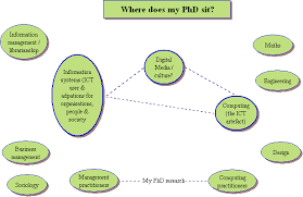 Client Engagement with External Consultants: Where does my PhD sit?
