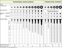 Imperial Thread Size Chart Pilot Hole Size Chart Traditional Wood Screws Production
