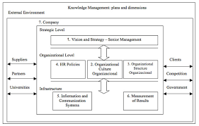 Analysis Of The Seven Dimensions Of Knowledge Management In