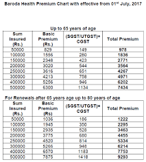 Bank Of Baroda Health Insurance Premium Chart 79 Logical Health Insurance Premium Chart