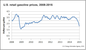 Gas Price Fluctuation Chart Gas Prices And Their Societal Effects Health Driving