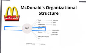 Organizational Structure Chart Of Mcdonalds Mcdonalds Organizational Structure By Kimberly Nelson On Prezi