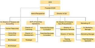 Corp Org Chart Pollo Campero Usa Corp Cusa Organization Chart Download