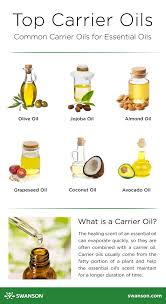 Aromatherapy Scent Chart Essential Oils Beginners Guide Complete Uses Benefits