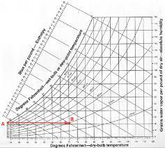 28 Prototypic Ihve Psychrometric Chart
