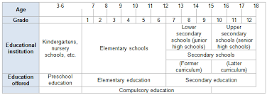 Education System In Japan International Interface