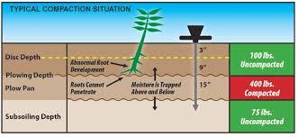 Soil Compaction Chart Turf Tec Soil Compaction Tester Dial Penetrometer