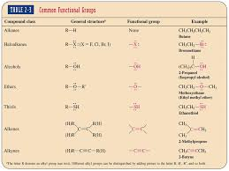 Alkanes Alkenes Alkynes Chart Structure Reactivity Alkanes Molecules W O Functional