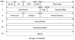 Ip Address Breakdown Chart Ipv4 Packet Structure Tutorialspoint
