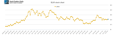 Silver Wheaton Price History Slw Stock Price Chart